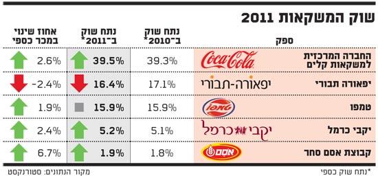 שוק המשקאות 2011